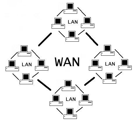 O que é rede WAN e LAN